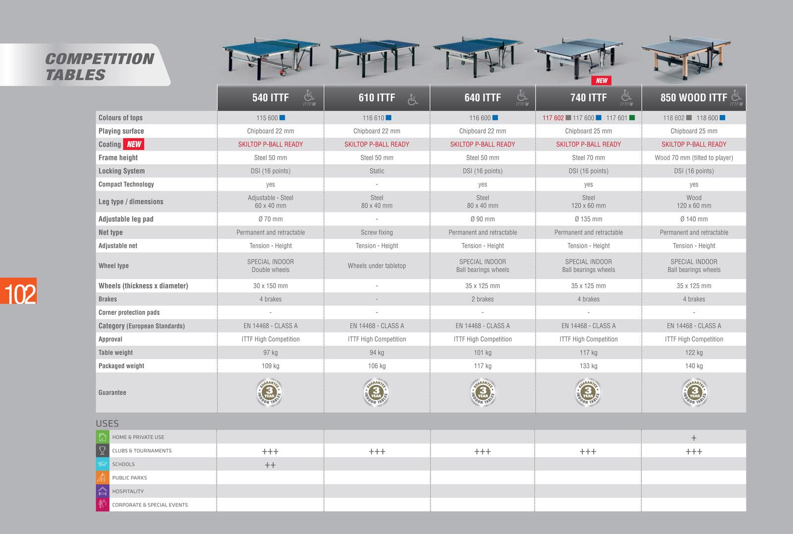 Сравнение теннисных столов